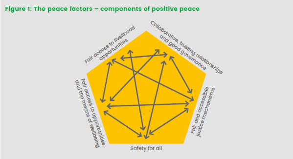 Fig 1 peace factors