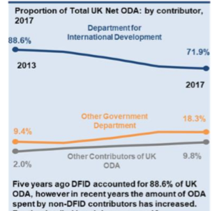 Capture DFID share of ODA